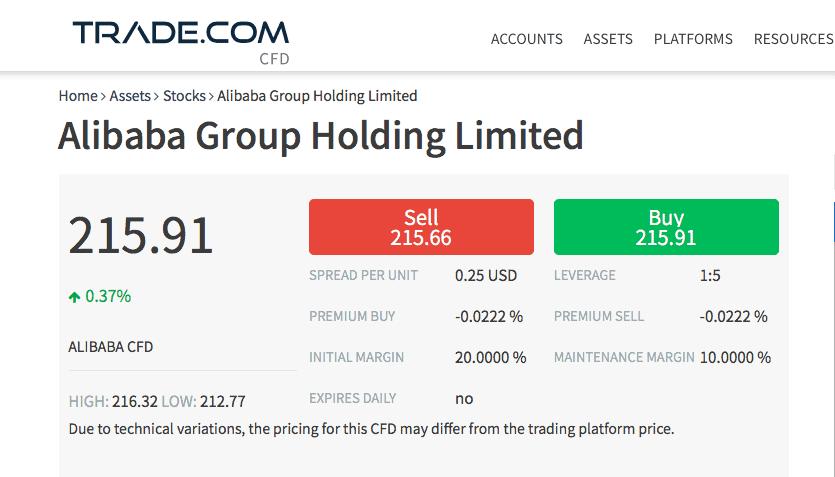 Comprar acciones Alibaba Trade