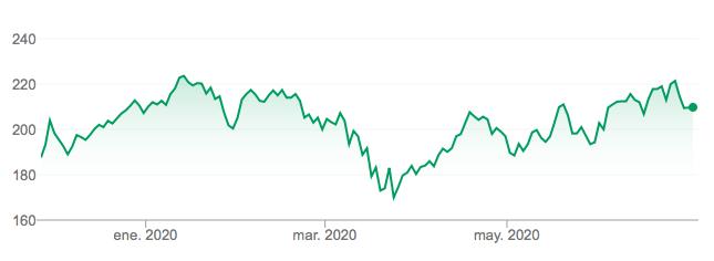 Comprar acciones Alibaba Cotización