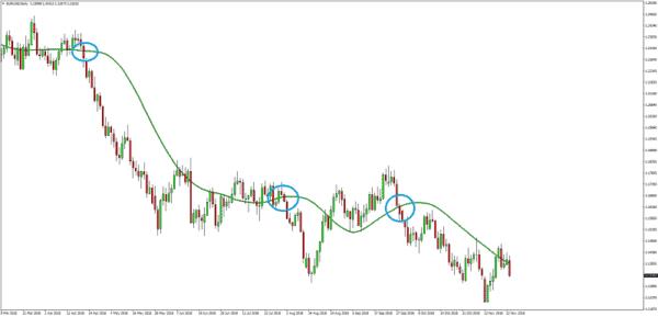 señales de trading