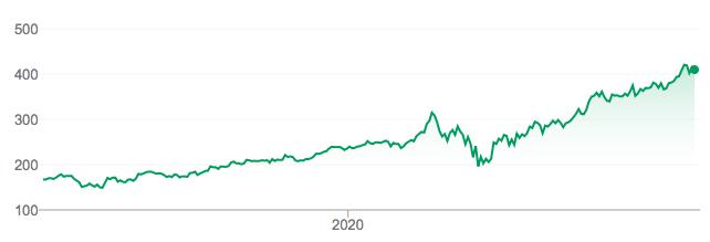 Comprar acciones Nvidia cotización