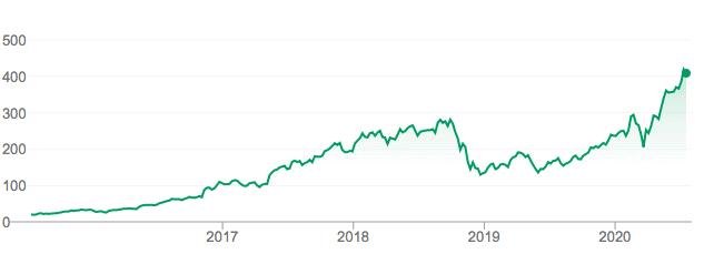 Comprar acciones Nvidia cotización histórica