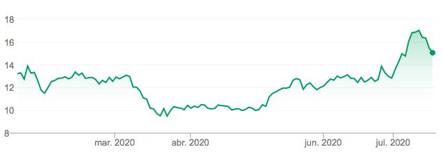 Comprar acciones Xiaomi Cotización 6 meses