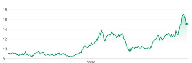 Comprar acciones Xiaomi Cotización