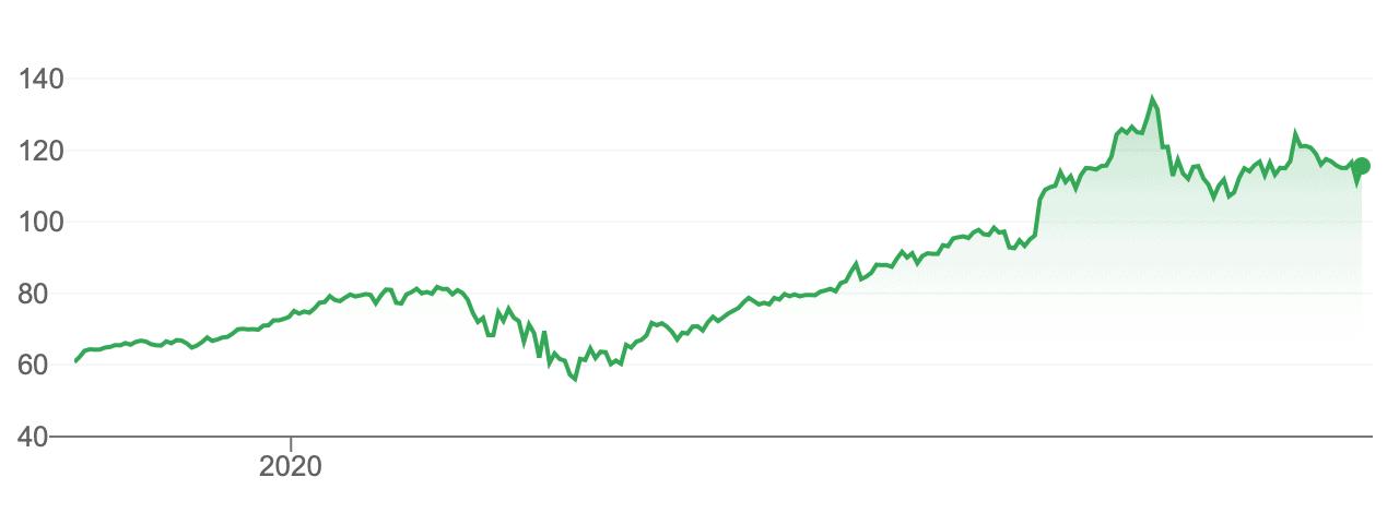 Comprar acciones Apple cotización