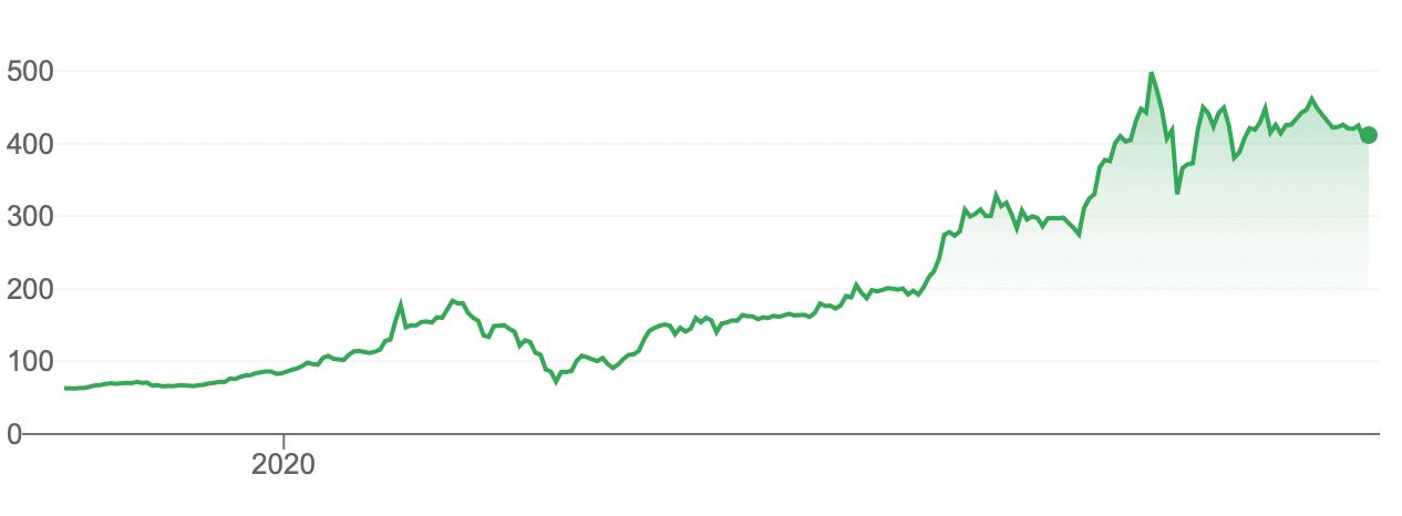 Comprar acciones Tesla cotización