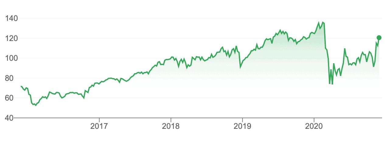 Comprar acciones American Express cotización años