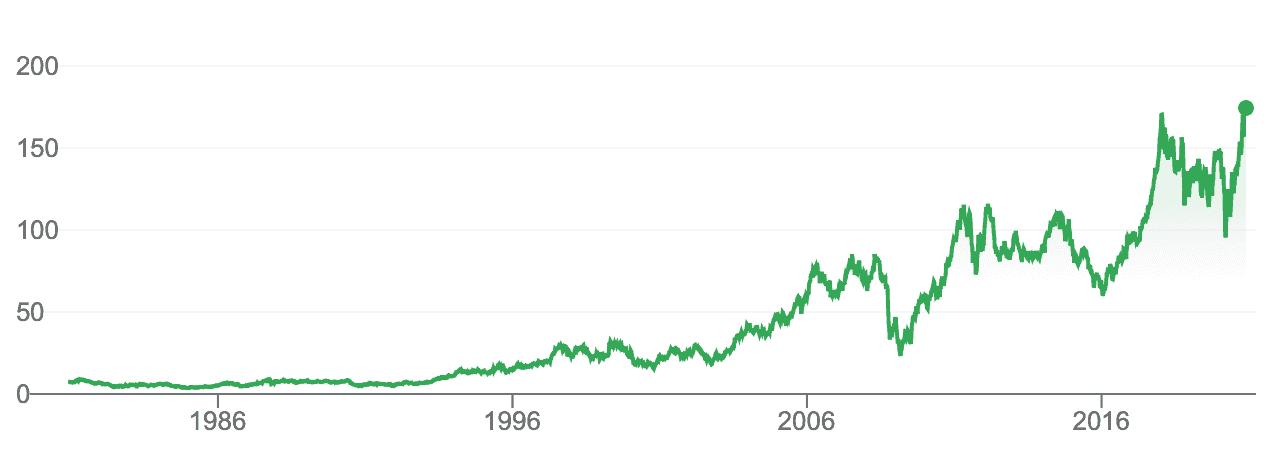 Comprar acciones Caterpillar cotización años