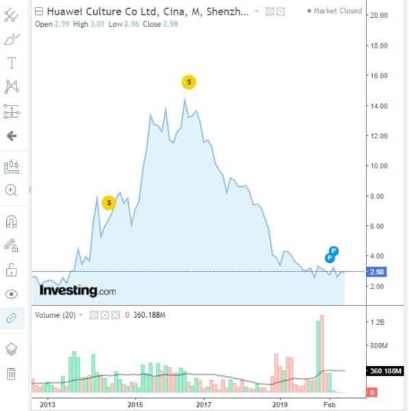 Comprar acciones Huawei cotización