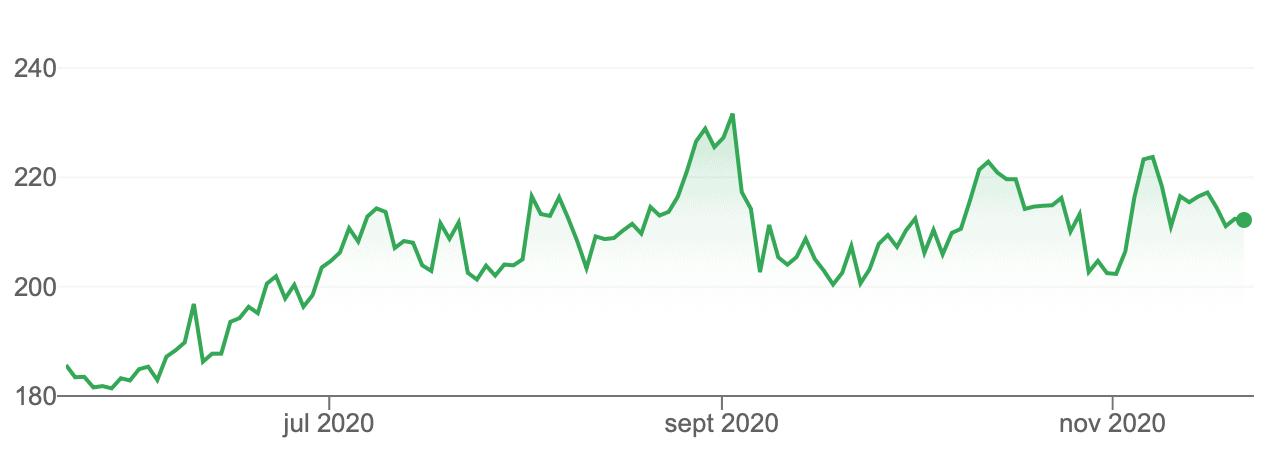 Comprar acciones Microsoft cotización meses