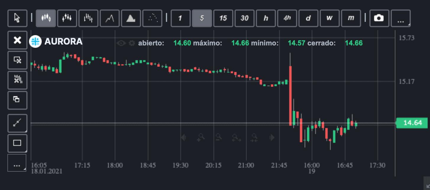 Comprar acciones Aurora Cannabis ForexTB