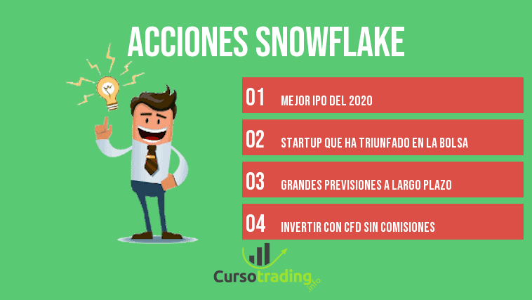 Comprar acciones Snowflake
