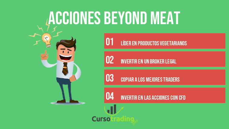 Acciones Beyond Meat